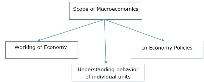 the history and economic systems in macroeconomics There are several forms of economic systems in existence today in a pure [___1___] system, resources are directed and production is coordinated by the government the solution fill in the blank for macroeconomics: forms of economic systems.
